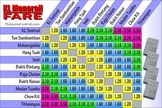 KL Monorail train fare