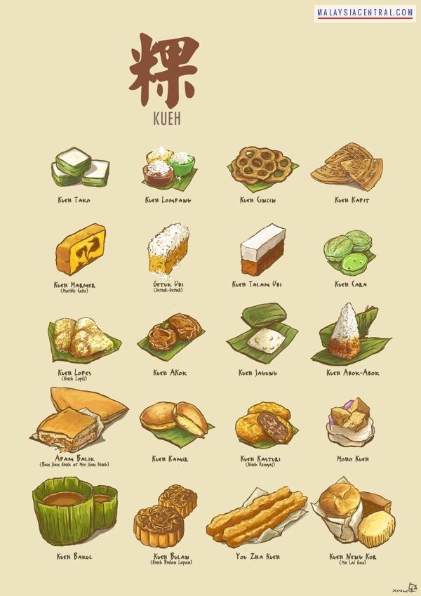 Kuih - Malaysian Bite-Sized Snack Or Dessert Foods